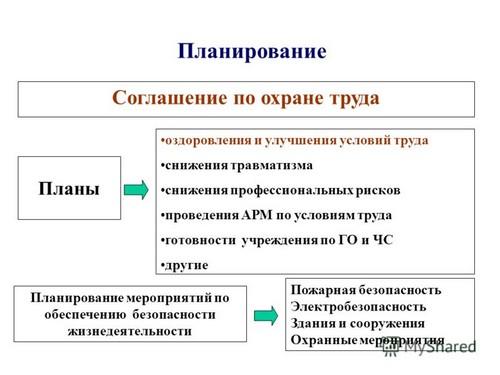 Соглашение по охране труда: рекомендации по подготовке