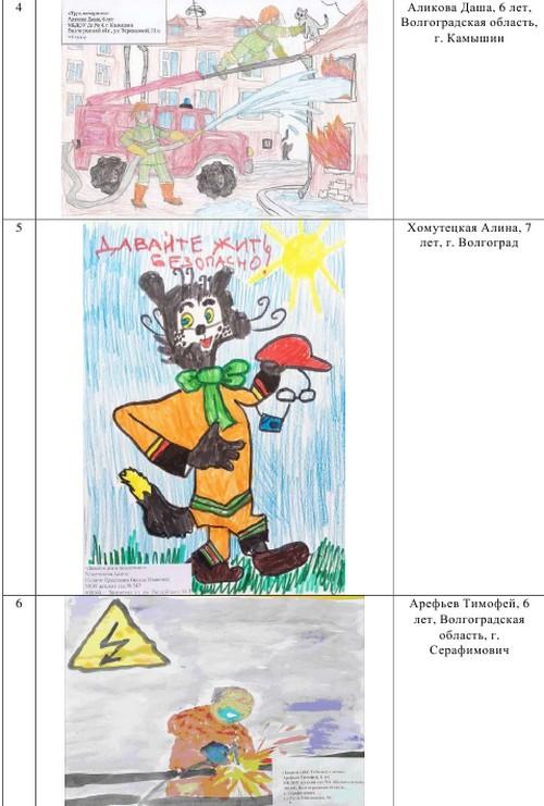 Международный конкурс детских рисунков «Охрана труда глазами детей — 2018»: итоги подведены