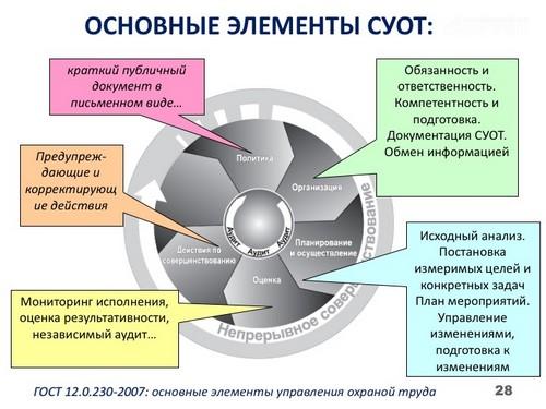система управления охраной труда